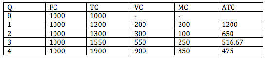 Diagrams of cost curves economics help for Table 6 fixed costs