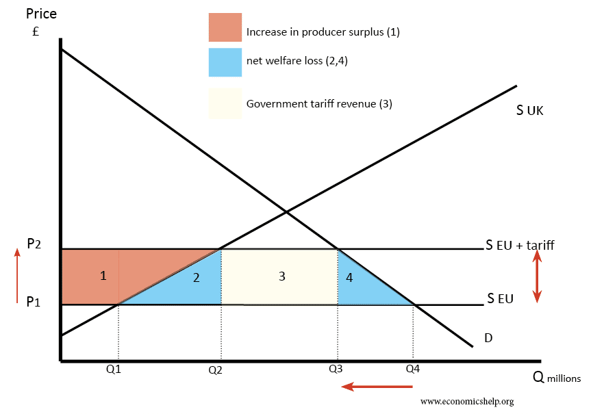 effect-of-tariffs