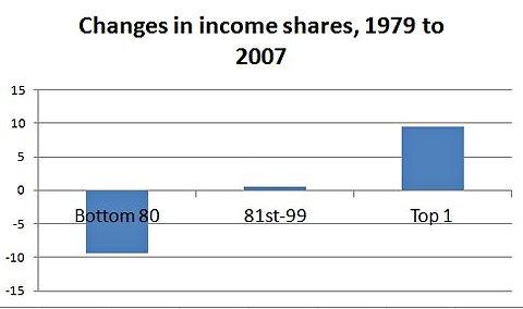 inequality-us