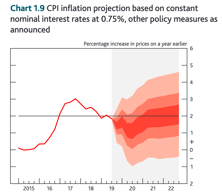 inflation-prediction