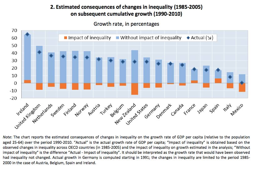 income inequality too big to ignore essay
