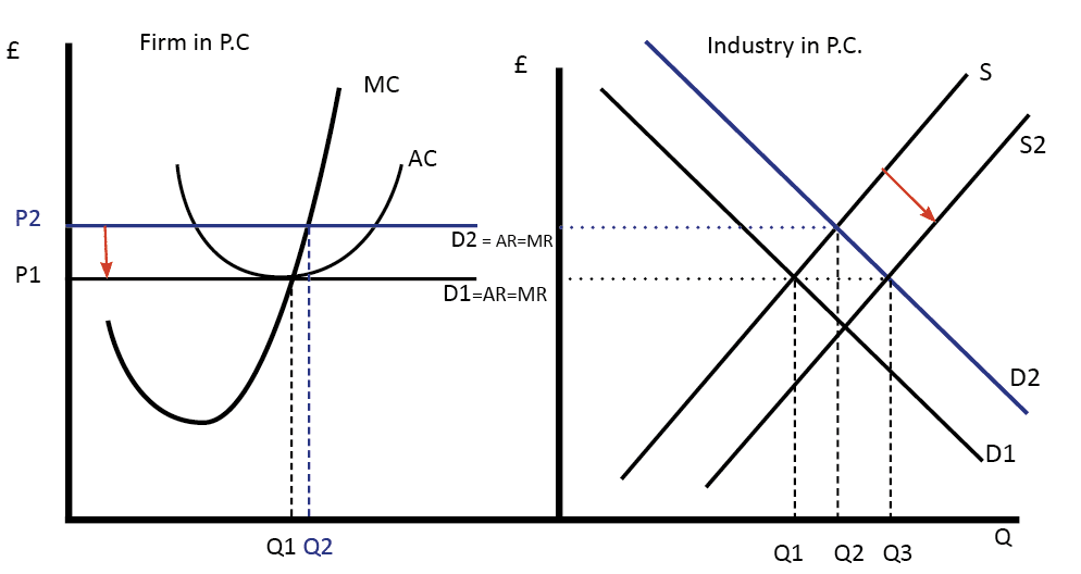 Diagram Of Perfect Competition Economics Help