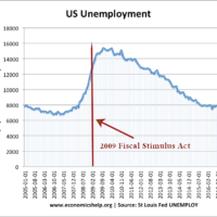 us-unemployment-05-17-fiscal-stimulus-act
