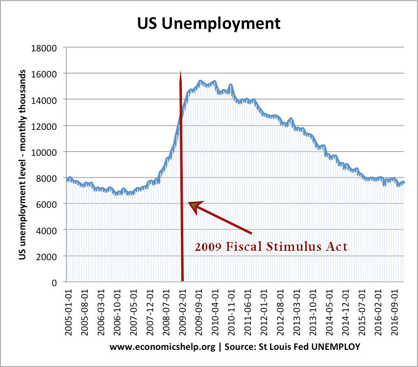 Does Fiscal Policy Solve Unemployment Economics Help