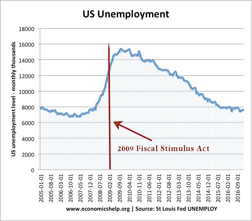 us-unemployment-05-17-fiscal-stimulus-act