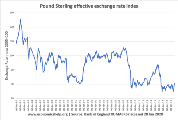 pound-sterling-exchange-rate-index-1980-2020