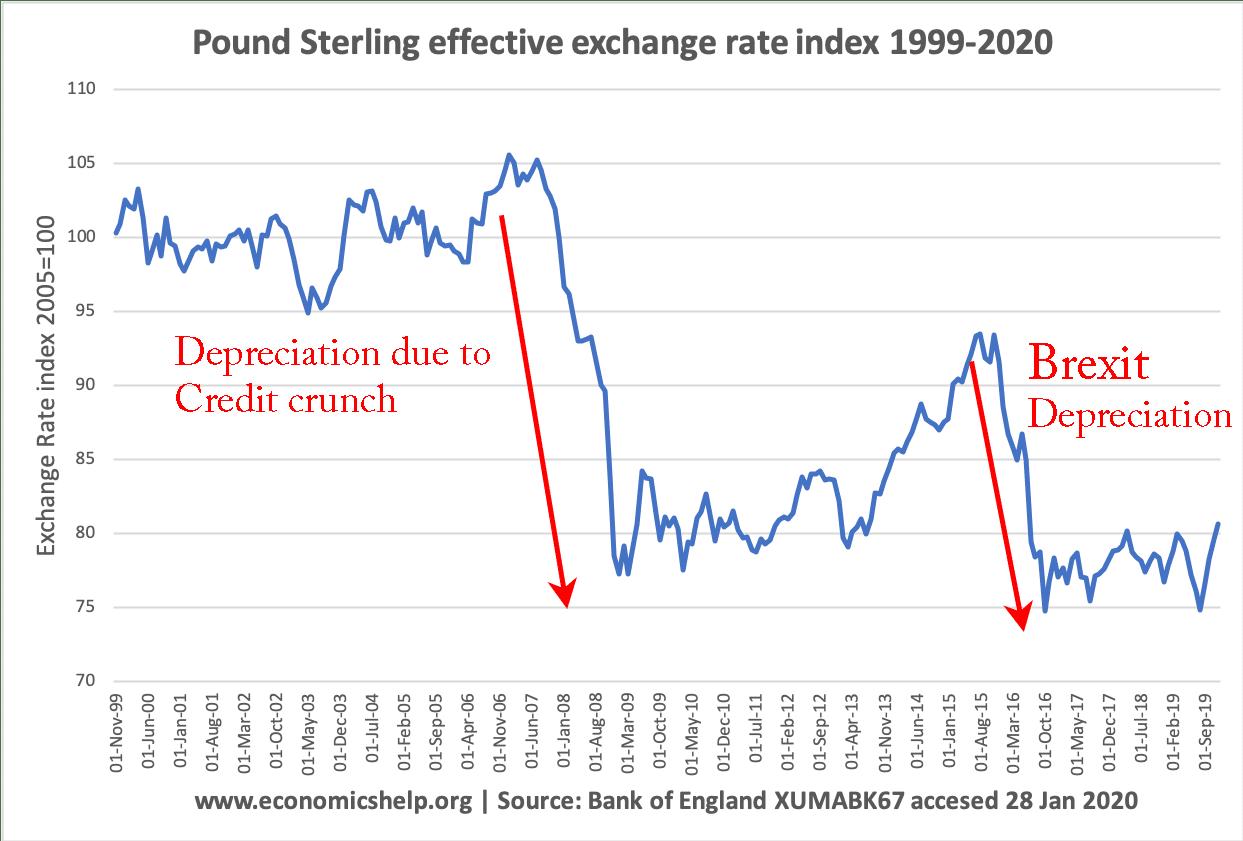 pound-sterling-er-index-1999-2020-with-depreciation