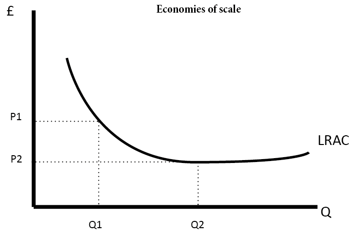 Economic efficiency economics help economies of scale id2 ccuart Choice Image