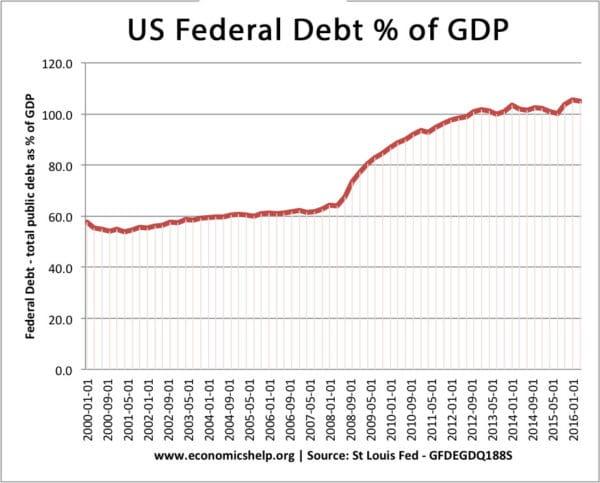 us-federal-debt
