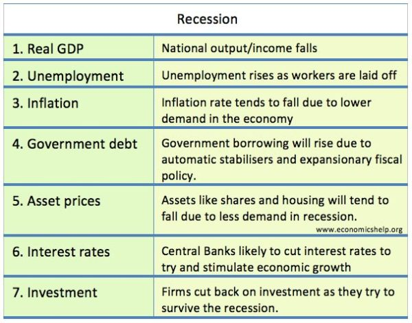 what-happens-in-recession
