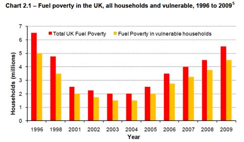 fuel poverty uk