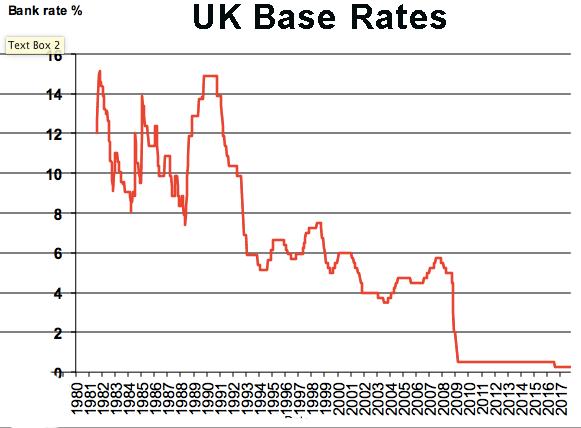 base interest rates