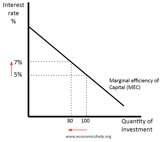 Keynes investment function in banking mminvestmentcars comcast