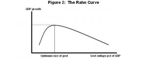 The Rahn Curve – Economic Growth and Level of Spending