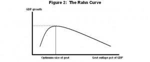rahn-curve