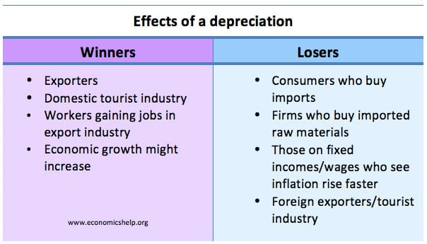 winners-losers-depreciation-table