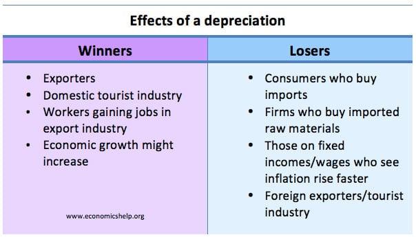 winners-losers-depreciation-table