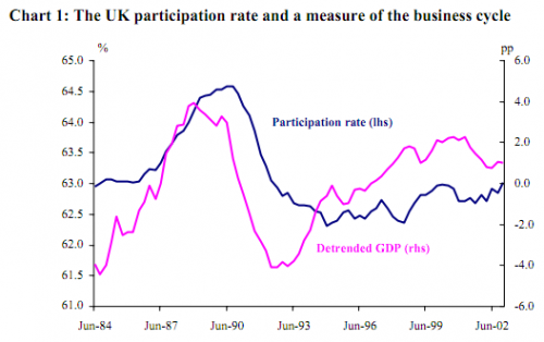 participation rates uk