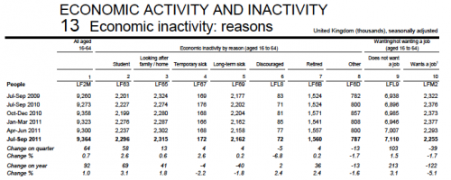 Male Inactivity Rates in UK