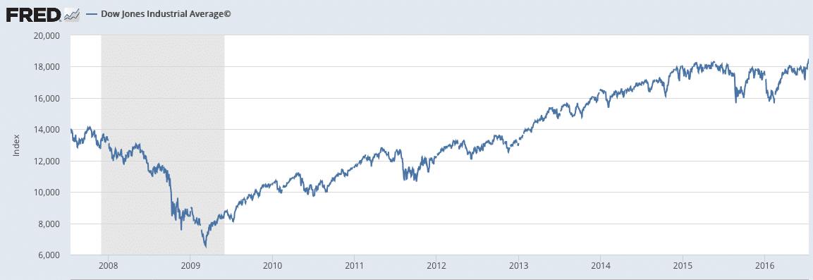 Relationship between stock market and economy | Economics Help