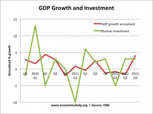 economic growth investment