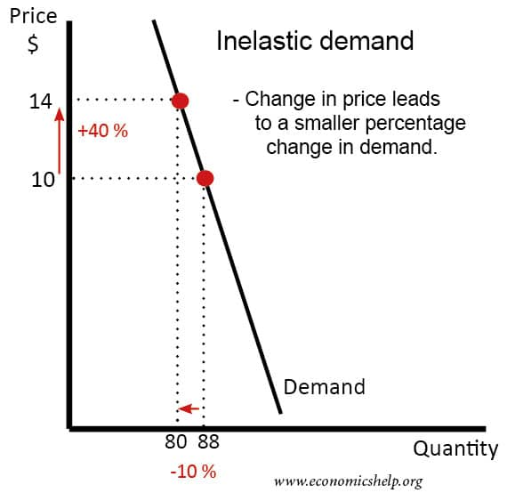 Inelastic demand | Economics Help