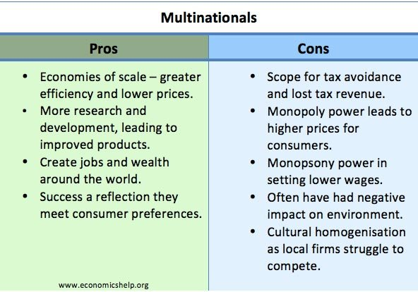 the pros and cons of multinational corporations The pros and cons of globalization  • multinational corporations are accused of social injustice, unfair working conditions (including slave labor wages, living and working conditions), as.