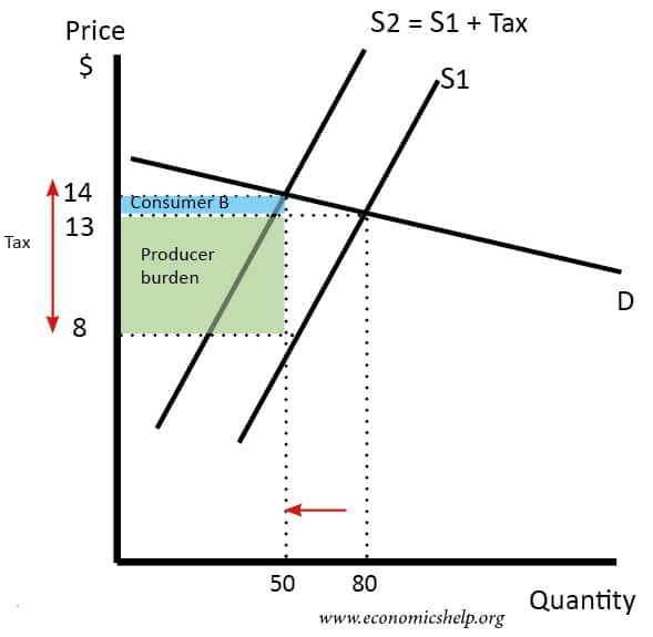 Effect Of Tax Depending On Elasticity Economics Help