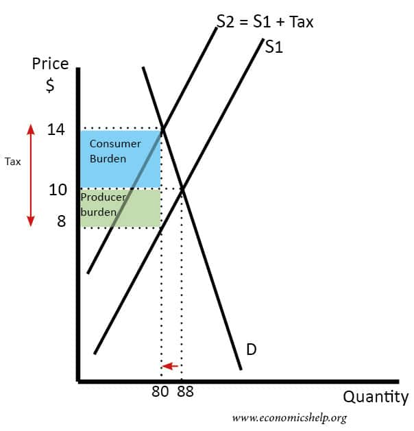tax-on-inelastic-demand