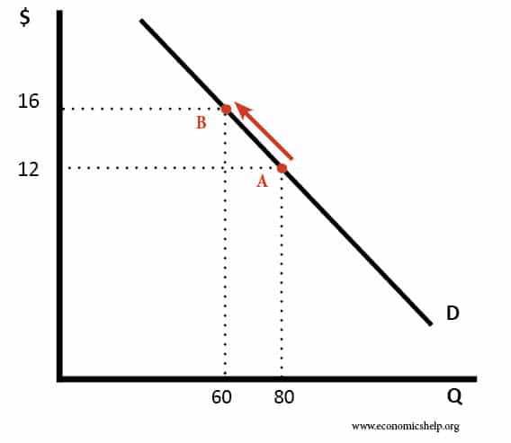 movement-along-demand-curve