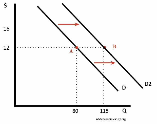 diagram of a movement along and shift of the demand curv Changes in demand for a commodity can be shown through the demand curve in two ways: (1) movement along the demand curve and (2) shifts of the demand curve.
