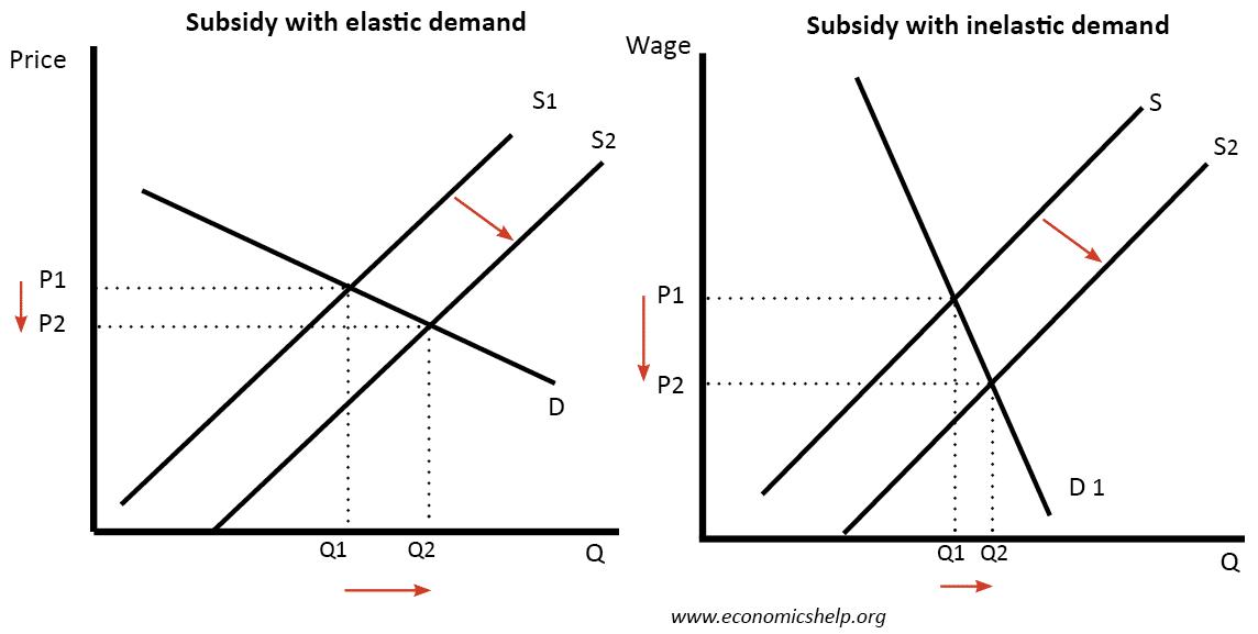 Subsidy-elasticity