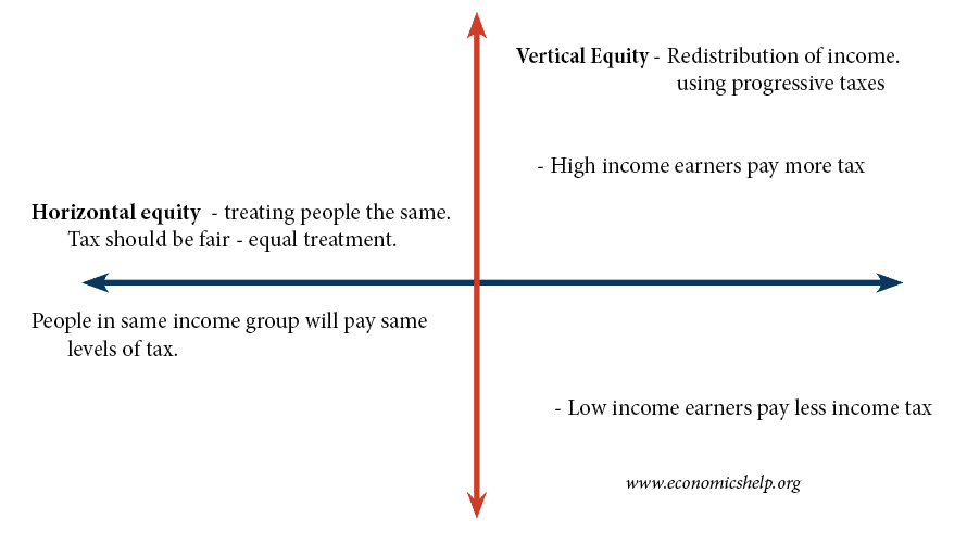 horizontal-vertical-equity