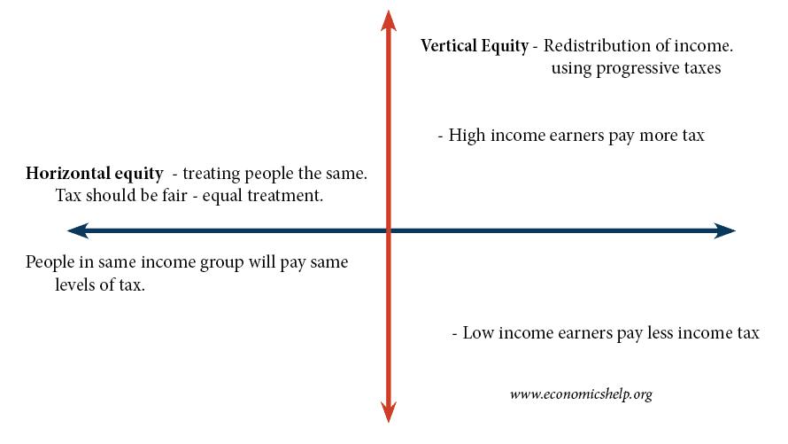 horizontal-vertical-equity