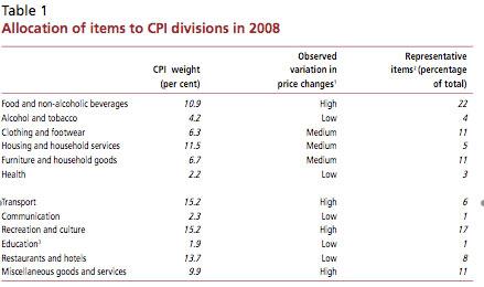 inflation CPI basket