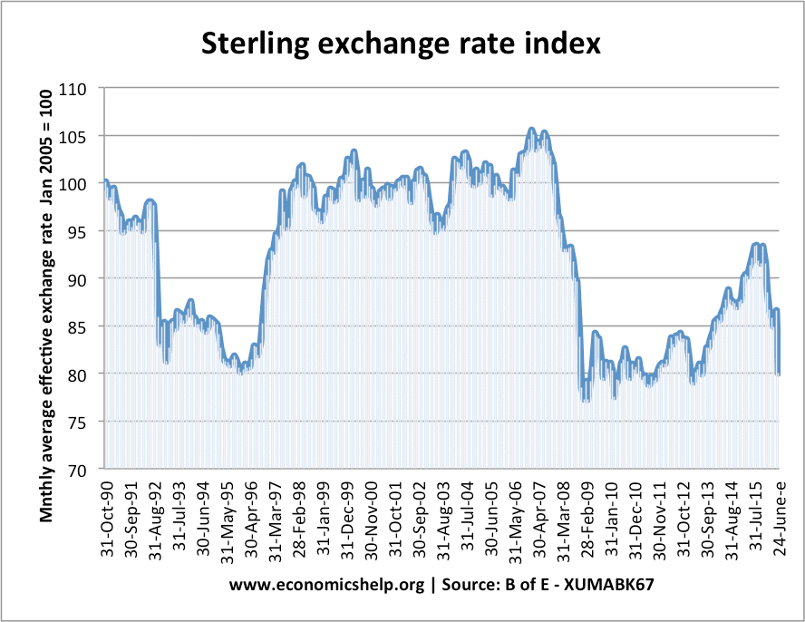 Example Uk Sterling Exchange Rate