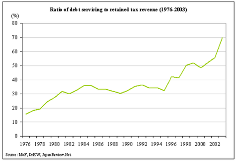 debt-servicing-ratio
