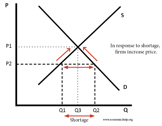 Disequilibrium | Economics Help