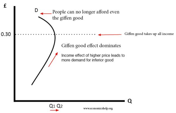 giffen-good