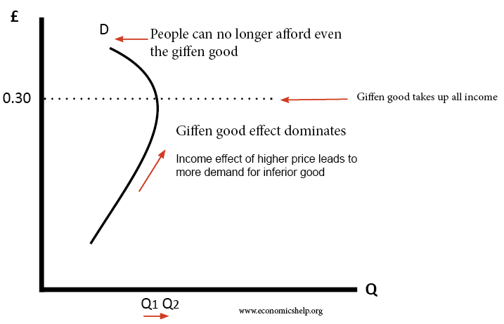 differentiate between inferior goods and giffen Slutsky revisited: a new decomposition of  figure 1 shows how such a decomposition of the price effect  there have been persistent efforts to find giffen goods.