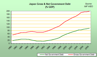 Japanese Government Debt