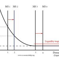 liquidity-trap-ms-demand-for-money