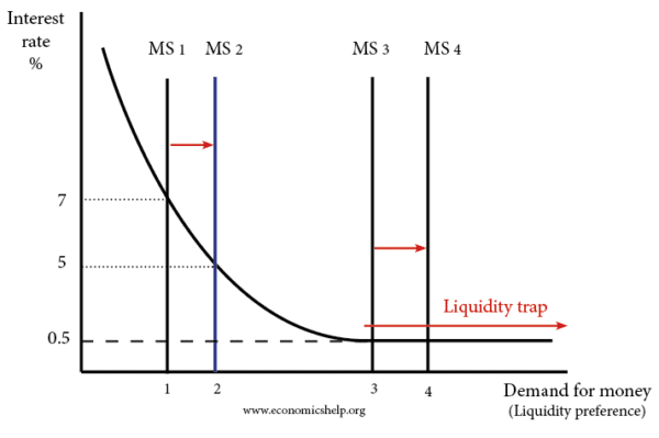 liquidity-trap-ms-demand-for-money