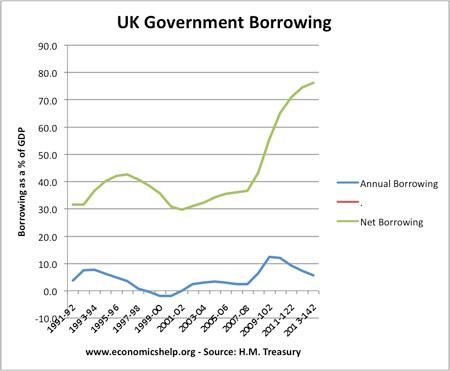 net borrowing