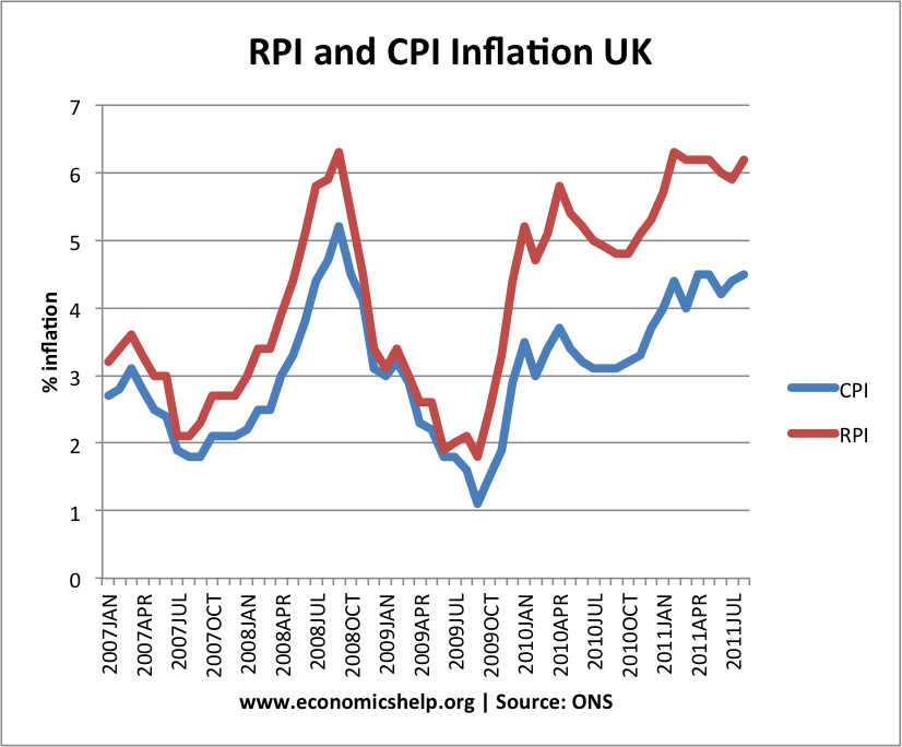 The Real Rate of Inflation