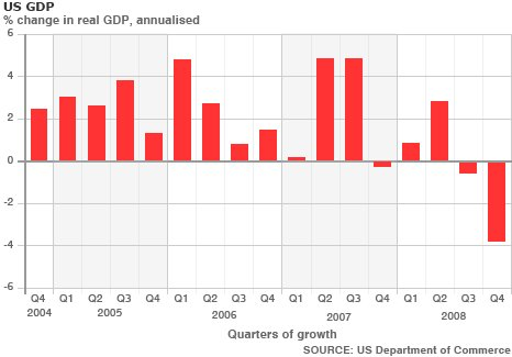 the economic growth of the united states since the last decade The growth story since 2009 us economic growth has been led by consumption  united states 300 basis points.