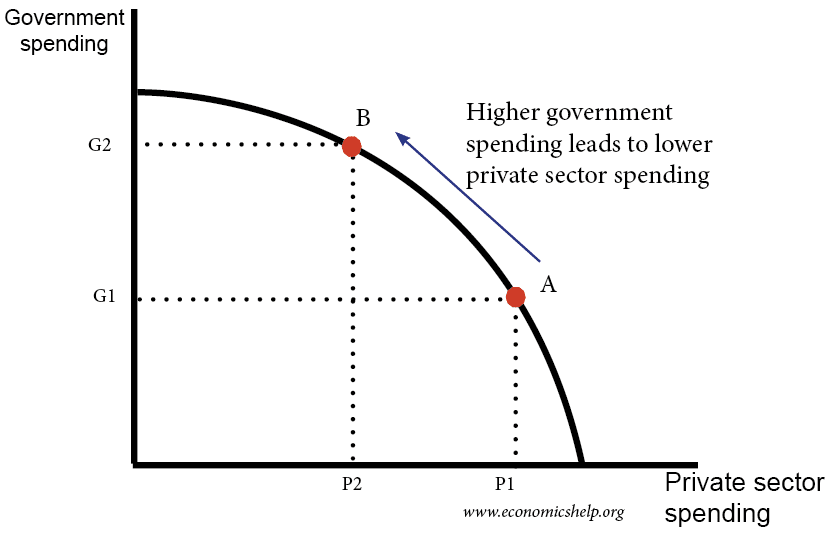 crowding-out-govt-spending-private-sector-spending