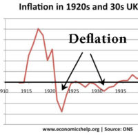 deflation-inflation-20s-30s