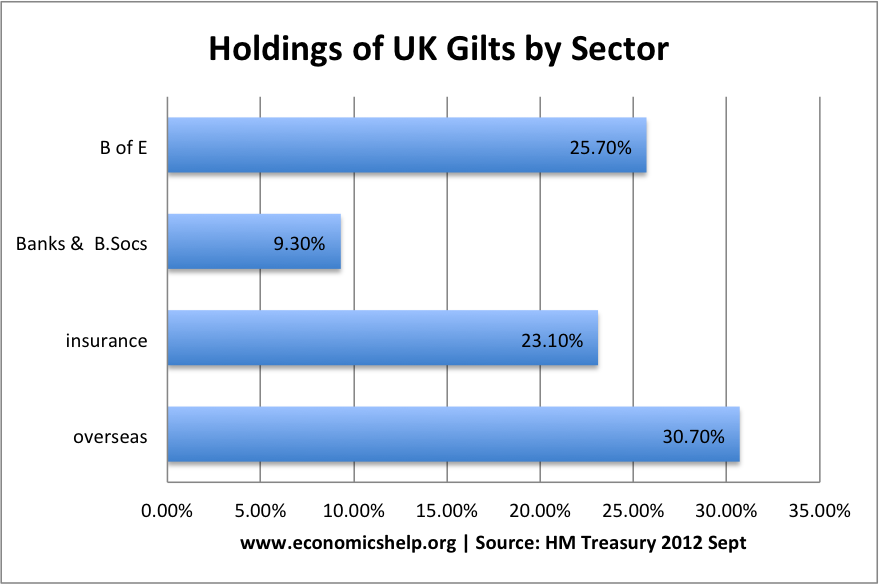holdings-gilts-sector