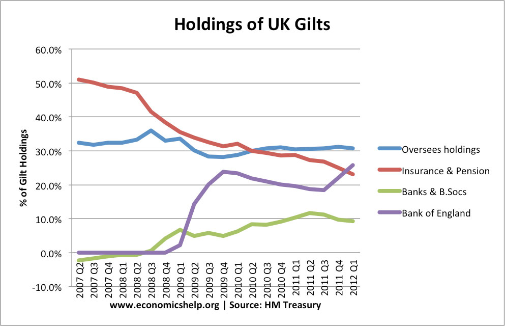 percent-gilt-holdings